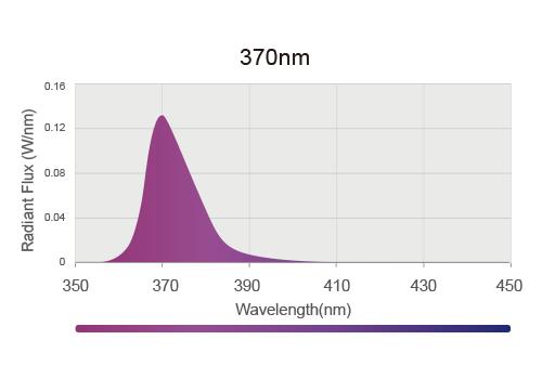光氧化UVA LED 370nm